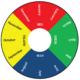 Test tag colour coding