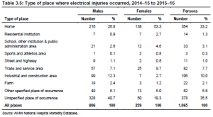Electric Shock Injuries Statistics